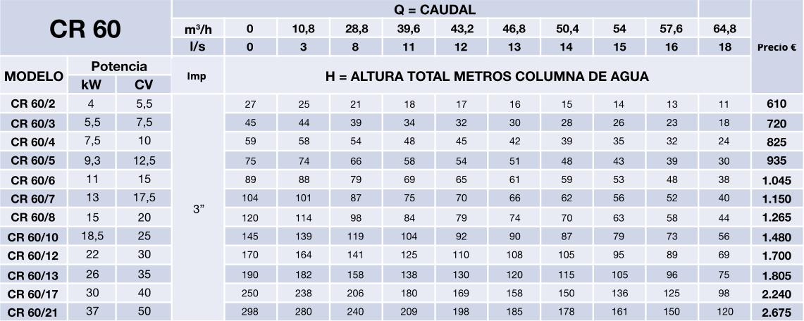 """Cuerpos hidráulicos Axyra – CR60 6"""""""