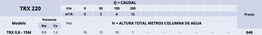 BOMBA DE ACHIQUE TRX 220 CON TRITURADOR