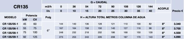 cuerpo hidraulico cr135 8 pulgadas