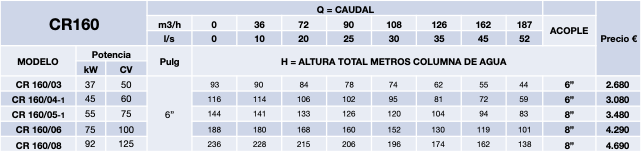 cuerpo hidraulico cr160 8 pulgadas