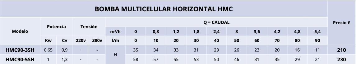 BOMBA MULTICELULAR HORIZONTAL - HMC90